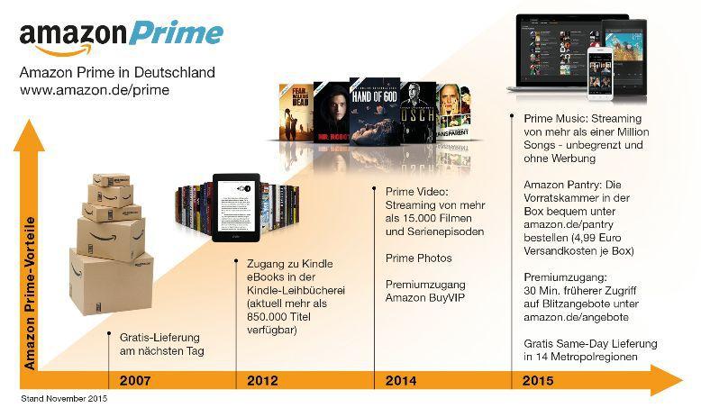 amazon-prime-infografik