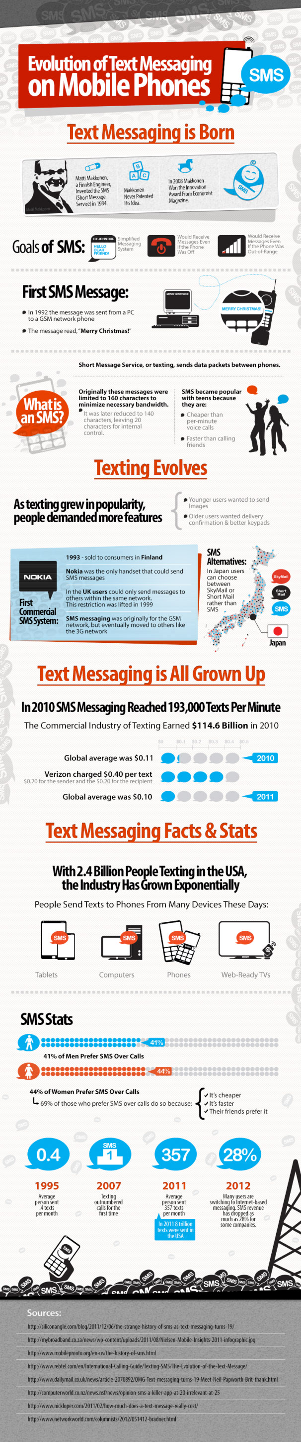 Evolution-of-Text-Messaging