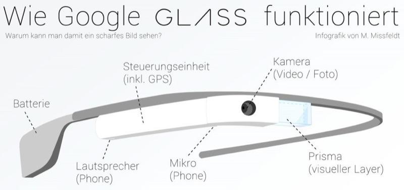 google-brille-infografik-small