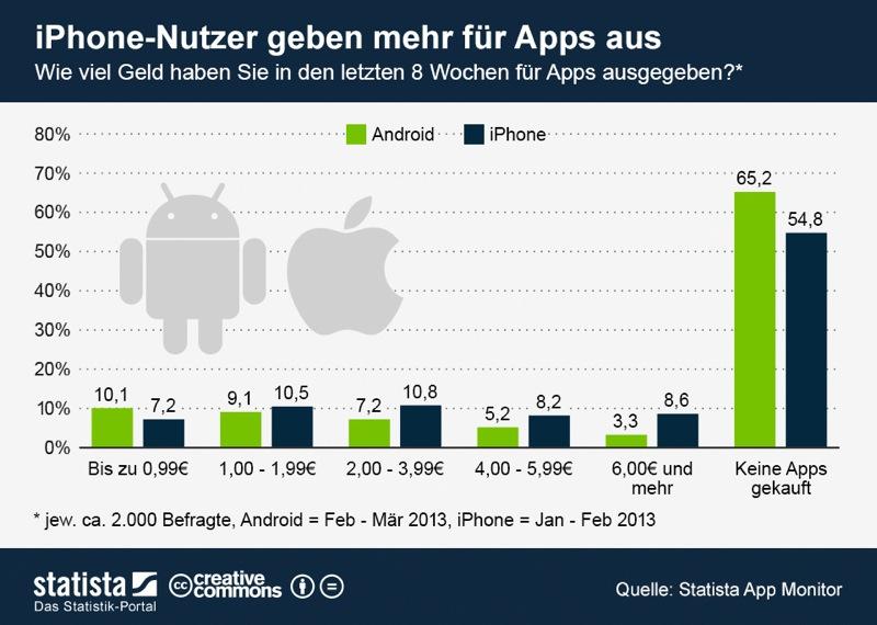 infografik_1060_Ausgaben_fuer_den_Kauf_von_Apps_n