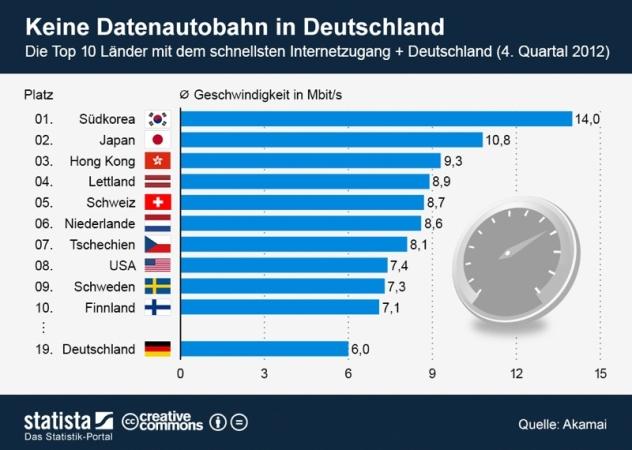 infografik_1064_Top_10_Laender_mit_dem_schnellsten_Internetzugang_n