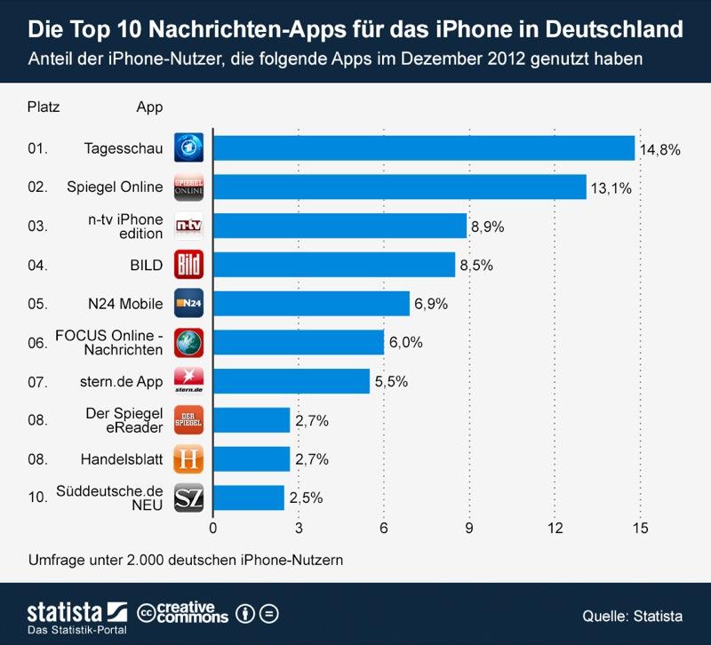 infografik_847_Die_Top_10_Nachrichten_Apps_fuer_das_iPhone_in_Deutschland_b