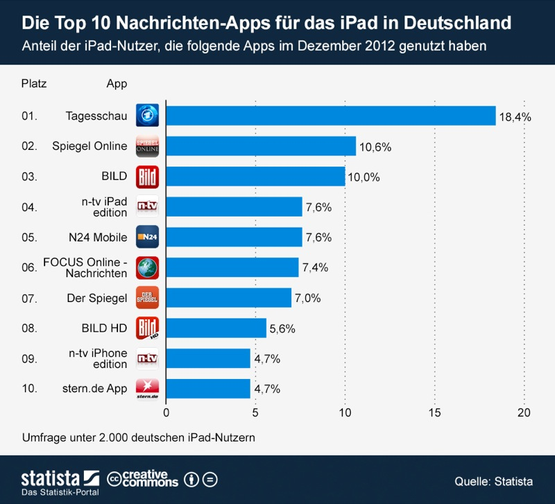 infografik_848_Die_Top_10_Nachrichten_Apps_fuer_das_iPad_in_Deutschland_b