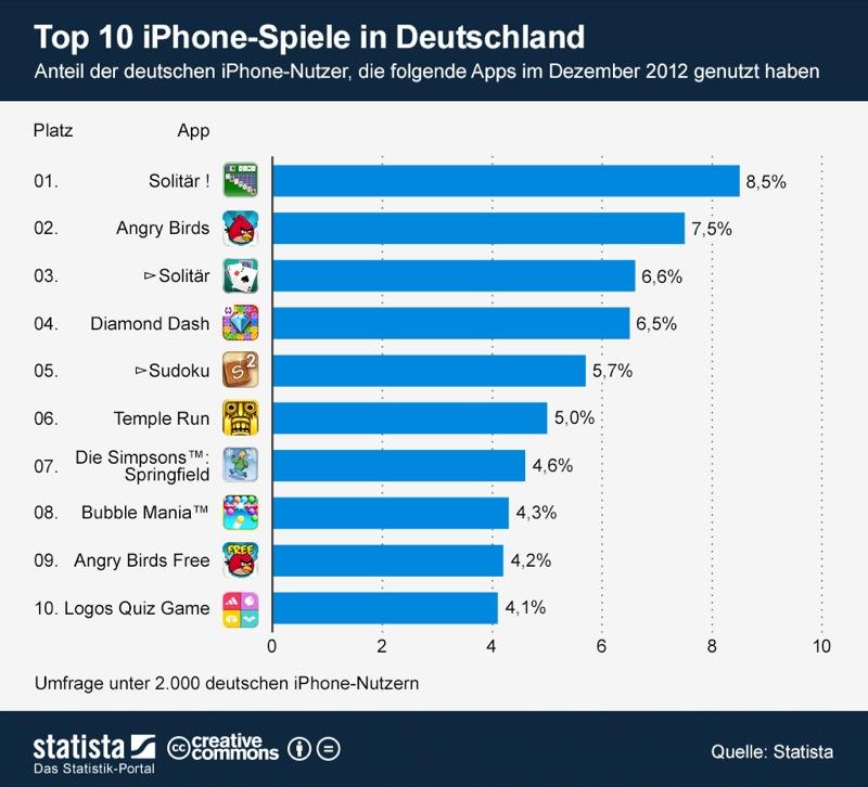 infografik_888_Top_10_iPhone_Spiele_in_Deutschland_b