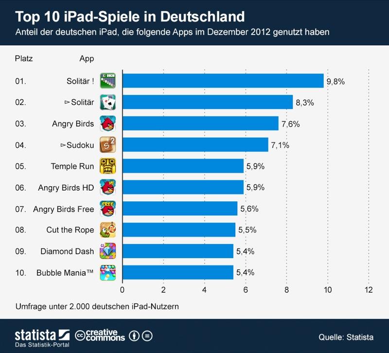 infografik_889_Top_10_iPad_Spiele_in_Deutschland_b