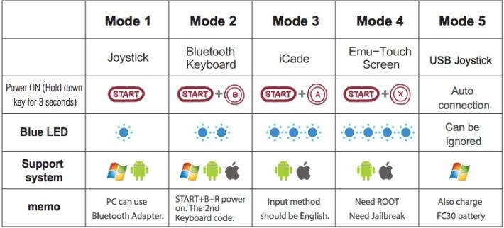 nex30-controller-modes