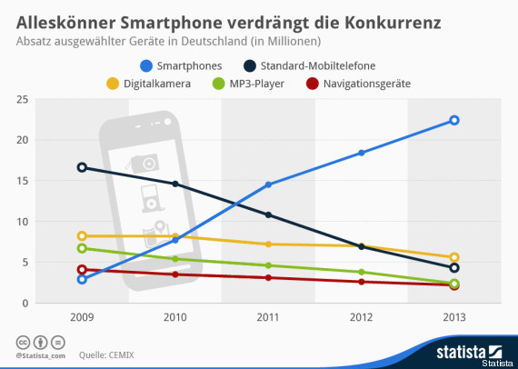 smartphone_navi_mp3_grafik-1