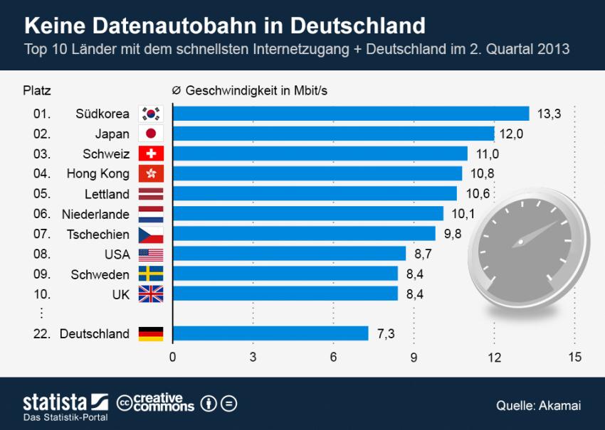 Statista-Infografik_1064_top-10-laender-mit-dem-schnellsten-internetzugang-