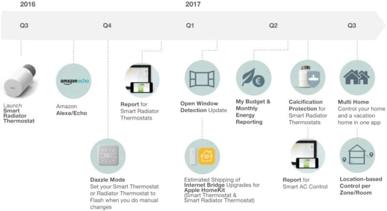 tado-todo-roadmap-2017